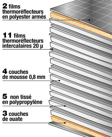 isolant mince 23 composants l 10 x l 1 50 m x p 25. Black Bedroom Furniture Sets. Home Design Ideas